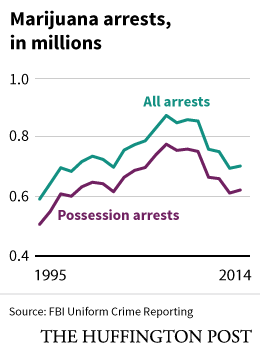 marijuana-arrests-m.png